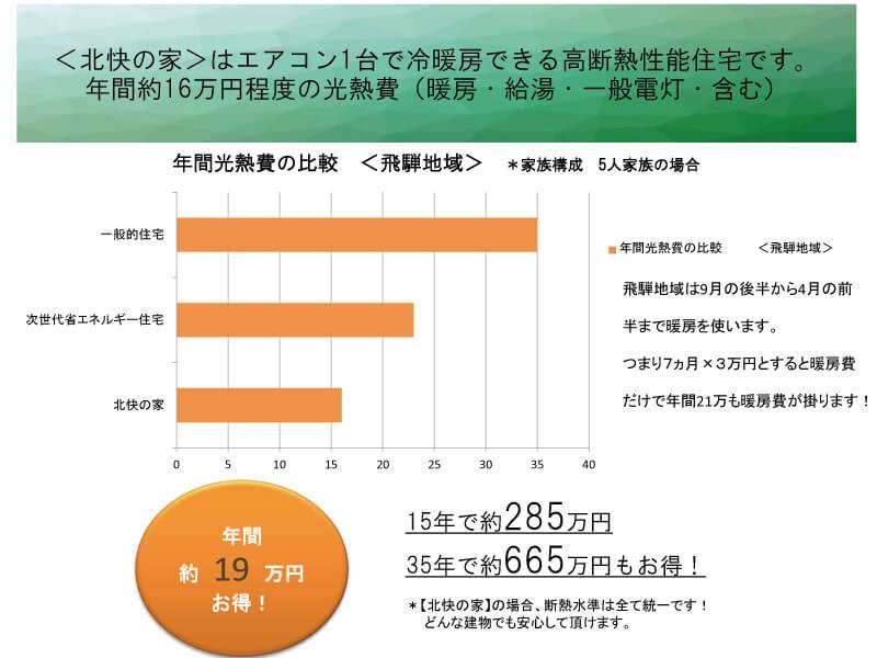 高断熱の家で、年間光熱費を大幅削減